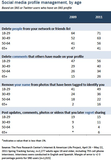 Social media profile management by age
