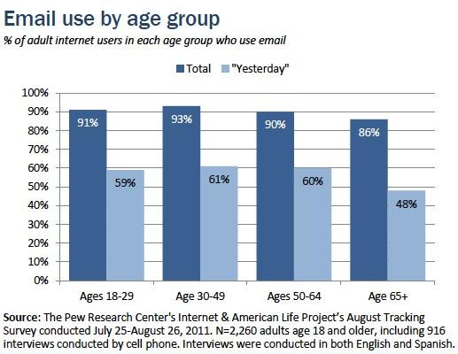 06 Email by age group