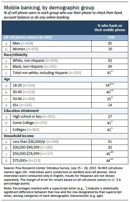 Mobile banking by demographic group