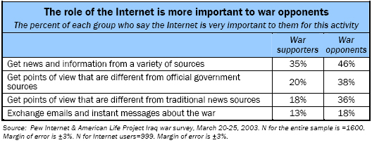 The role of the Internet is more important to war opponents