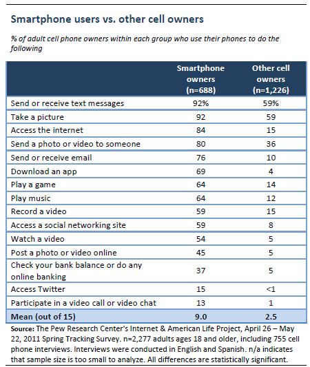 Americans and Their Cell Phones | Pew Research Center