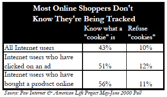 Most online shoppers don't know they're being tracked
