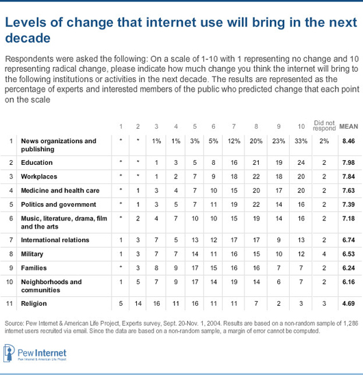 Levels of change that internet use will bring in the next decade