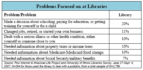 Problems Focused on at Libraries