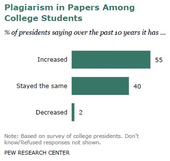 Plagiarism in Papers Among College Students