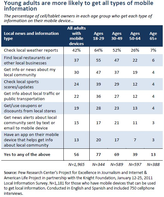 Young adults are more likely to get all types of mobile information