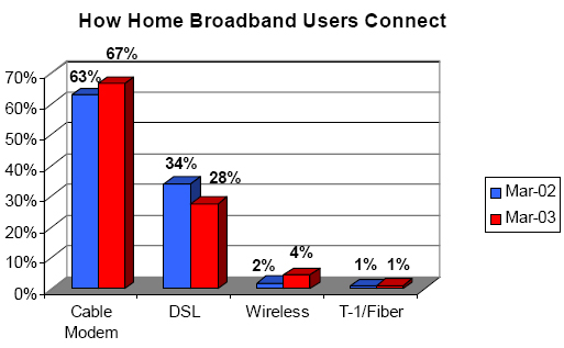 How home broadband users connect
