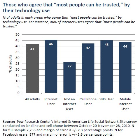 "Those who agree that ""most people can be trusted,"" by their technology use"