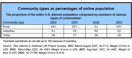 Community types as percentages of online population