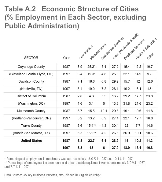 Table A.2 Economic Structure of Cities (% Employment in Each Sector, excluding Public Administration)