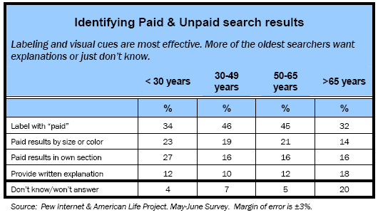 Identifying Paid & Unpaid search results