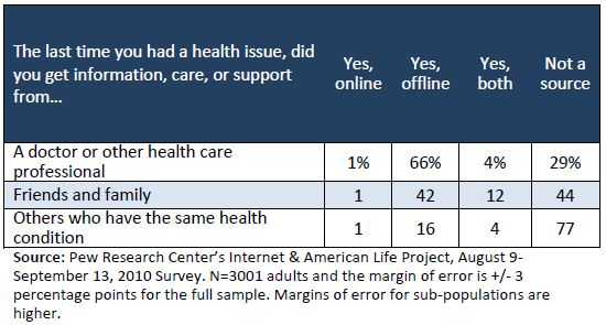 The last time you had a health issue: sources of info, care, support