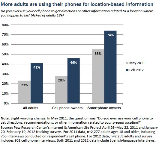 More adults are using their phone for location based information