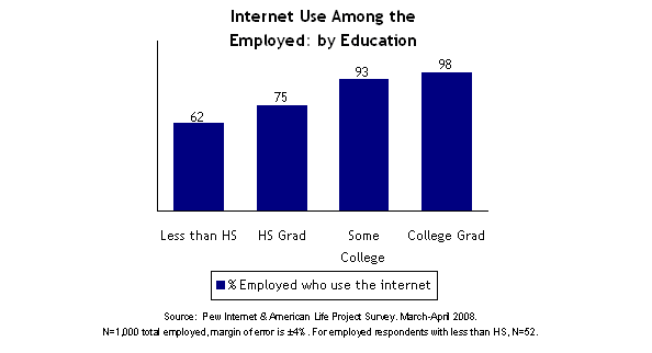 Internet Use Among the Employed by Education