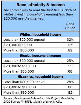 Race, ethnicity, and income