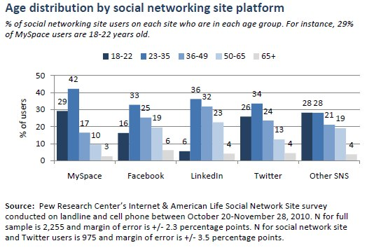 Age distribution by social networking site platform