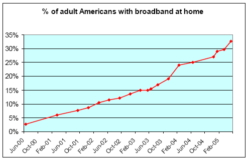 Adult Americans with broadband at home