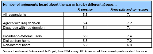 Number of arguments heard about the war in Iraq by different groups