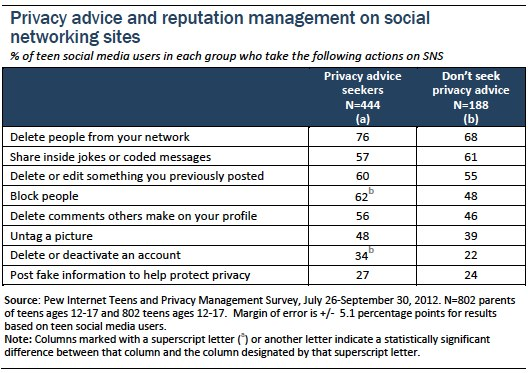 Privacy advice and reputation managemet on social networking sites