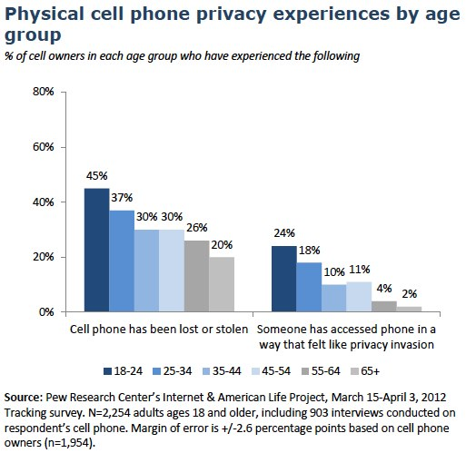 Cell phone privacy by age group