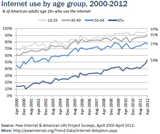 Internet use by age group, 2000-2012