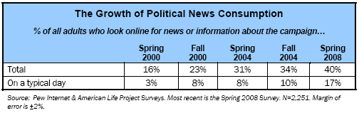 The Growth of Political News Consumption