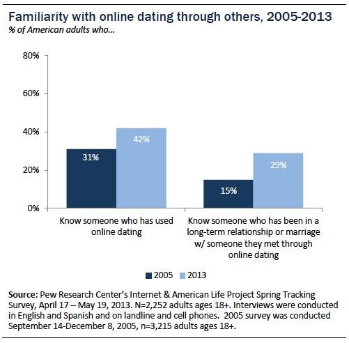 Berbers leren online dating