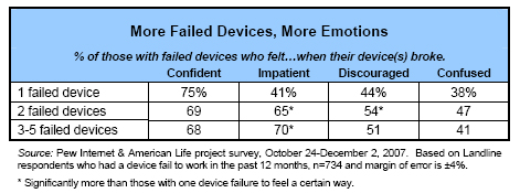 More Failed Devices, More Emotions