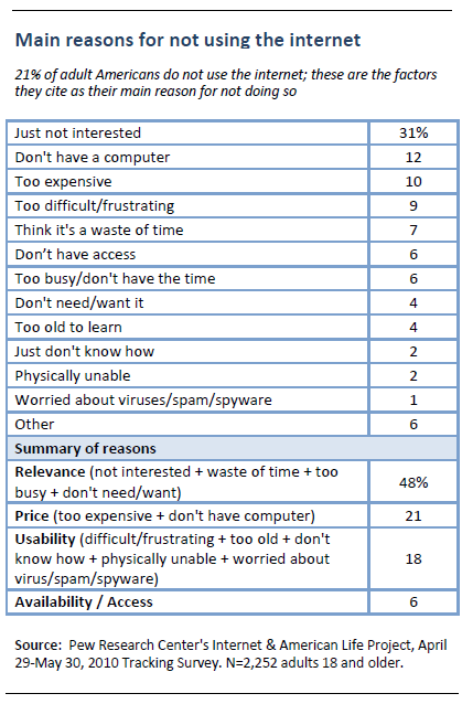 Main reasons for not using the internet