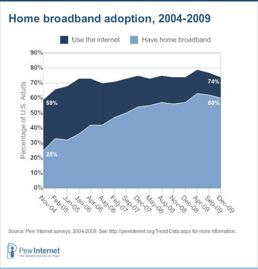 Home broadband over time