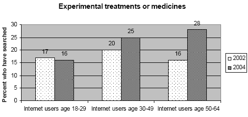 Experimental treatments by age